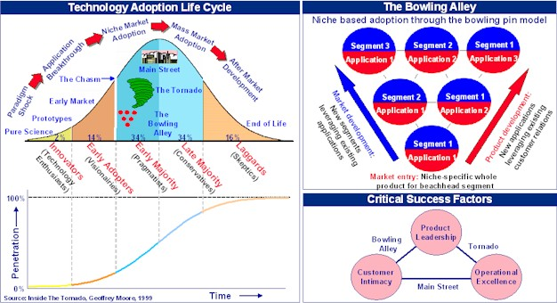adoption cycle models It is a sociological model that describes the adoption of innovation according to  the demographic and psychological characteristics of the target.
