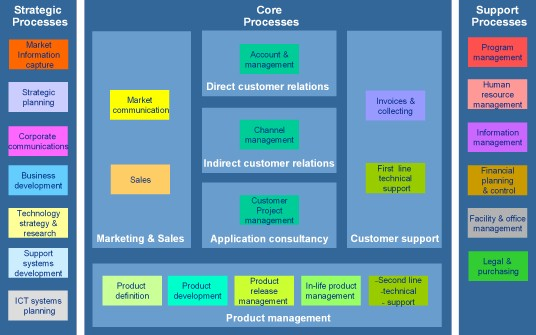 caneval venturing - Software Process Mapping